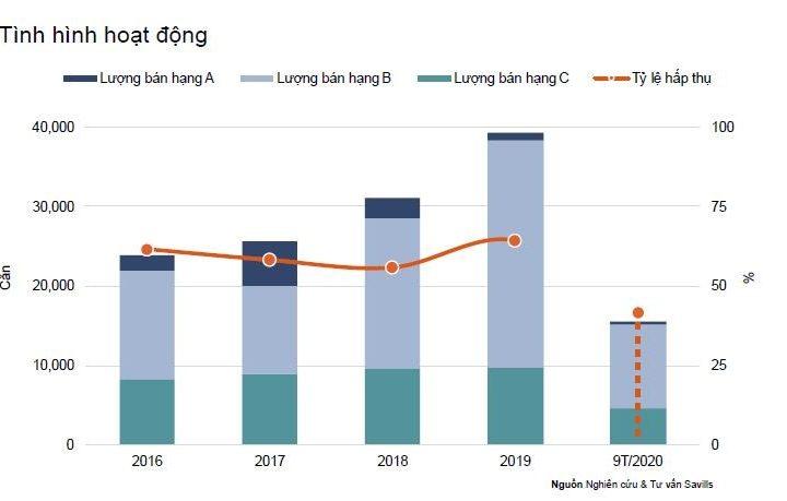 Điểm sáng phân khúc căn hộ Tp Hồ Chí Minh : Căn hộ hạng C hoạt động tốt & có xu hướng dẫn dắt thị trường