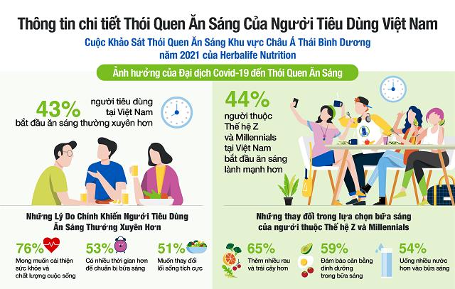 Lý do hàng đầu tạo động lực cho người tiêu dùng khu vực Châu Á Thái Bình Dương hình thành thói quen ăn sáng lành mạnh hơn?